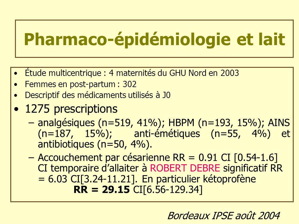 Pharmaco-épidémiologie et lait Étude multicentrique : 4 maternités du GHU Nord en 2003 Femmes en post-partum : 302 Descriptif des médicaments utilisés
