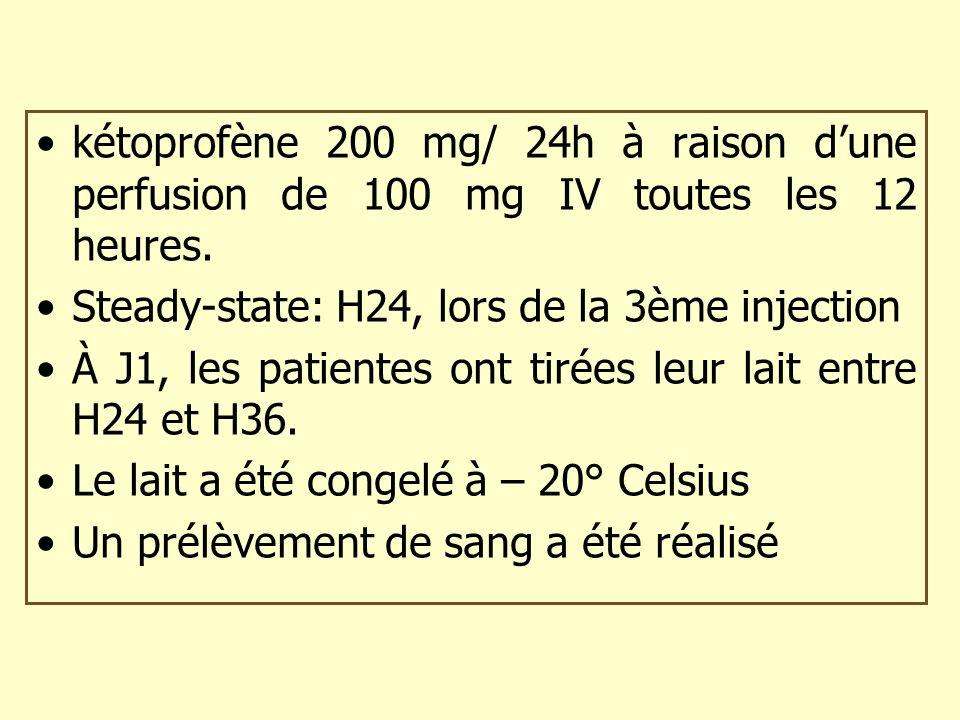 kétoprofène 200 mg/ 24h à raison dune perfusion de 100 mg IV toutes les 12 heures. Steady-state: H24, lors de la 3ème injection À J1, les patientes on