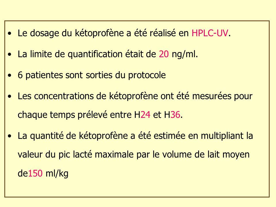 Le dosage du kétoprofène a été réalisé en HPLC-UV. La limite de quantification était de 20 ng/ml. 6 patientes sont sorties du protocole Les concentrat