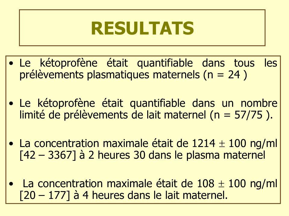 RESULTATS Le kétoprofène était quantifiable dans tous les prélèvements plasmatiques maternels (n = 24 ) Le kétoprofène était quantifiable dans un nomb