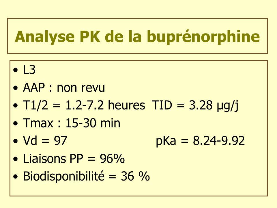 Analyse PK de la buprénorphine L3 AAP : non revu T1/2 = 1.2-7.2 heures TID = 3.28 µg/j Tmax : 15-30 min Vd = 97 pKa = 8.24-9.92 Liaisons PP = 96% Biod