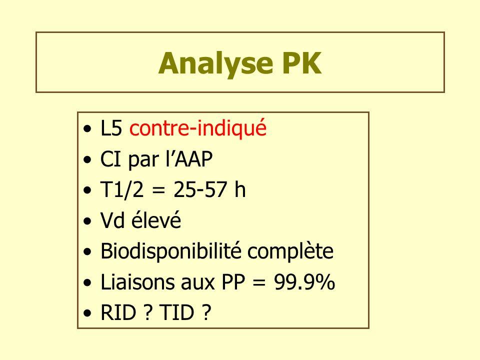 Analyse PK L5 contre-indiqué CI par lAAP T1/2 = 25-57 h Vd élevé Biodisponibilité complète Liaisons aux PP = 99.9% RID ? TID ?