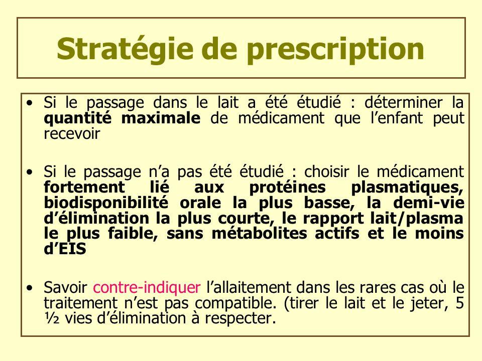 Stratégie de prescription Si le passage dans le lait a été étudié : déterminer la quantité maximale de médicament que lenfant peut recevoir Si le pass