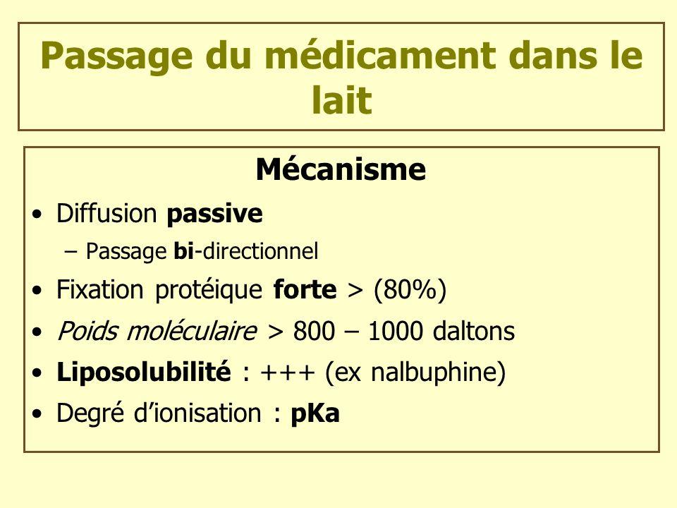 Passage du médicament dans le lait Mécanisme Diffusion passive –Passage bi-directionnel Fixation protéique forte > (80%) Poids moléculaire > 800 – 100