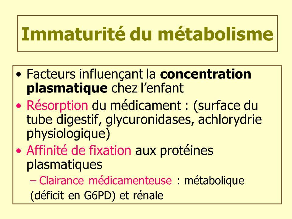 Immaturité du métabolisme Facteurs influençant la concentration plasmatique chez lenfant Résorption du médicament : (surface du tube digestif, glycuro