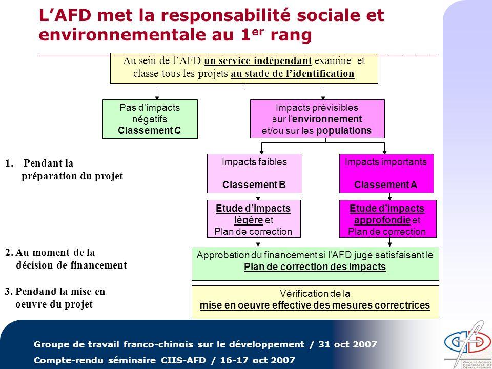 Groupe de travail franco-chinois sur le développement / 31 oct 2007 Compte-rendu séminaire CIIS-AFD / 16-17 oct 2007 Approbation du financement si lAF