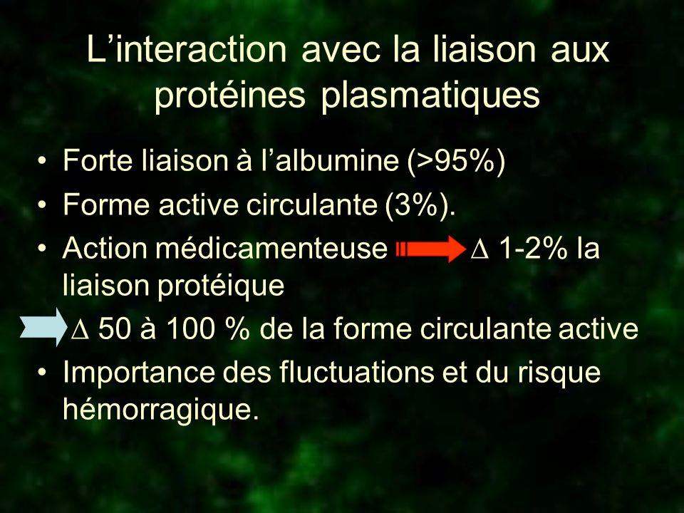 Linteraction avec la liaison aux protéines plasmatiques Forte liaison à lalbumine (>95%) Forme active circulante (3%). Action médicamenteuse 1-2% la l