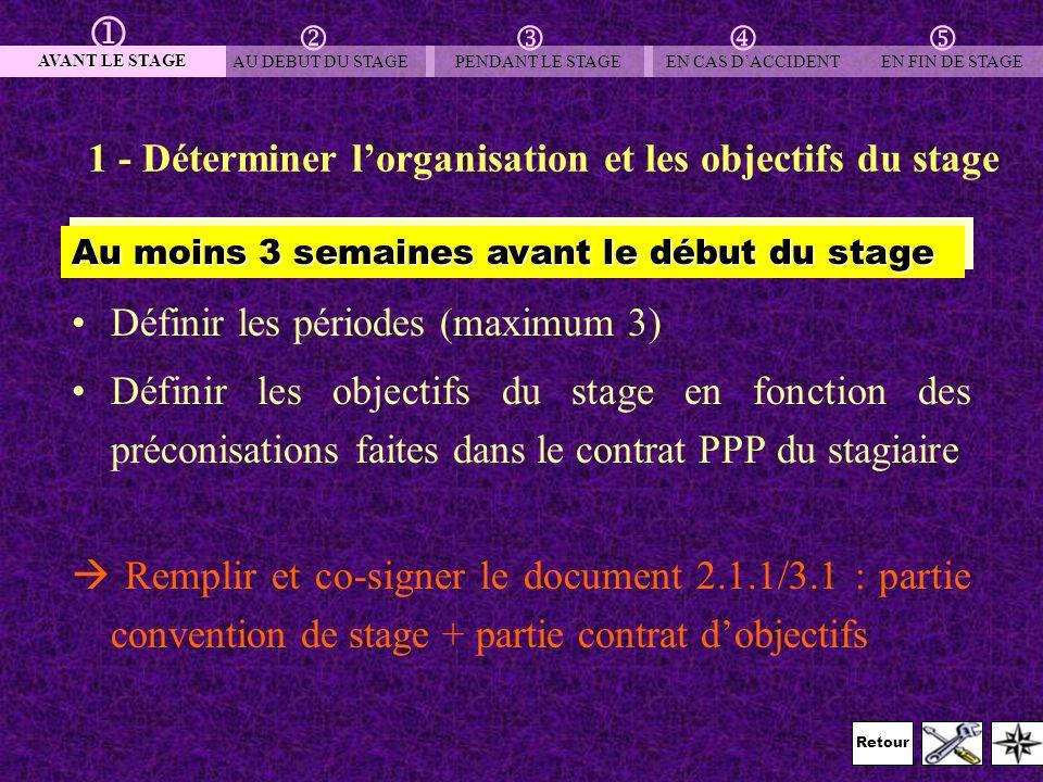 Retour 1 - Déterminer lorganisation et les objectifs du stage Définir les périodes (maximum 3) Définir les objectifs du stage en fonction des préconis