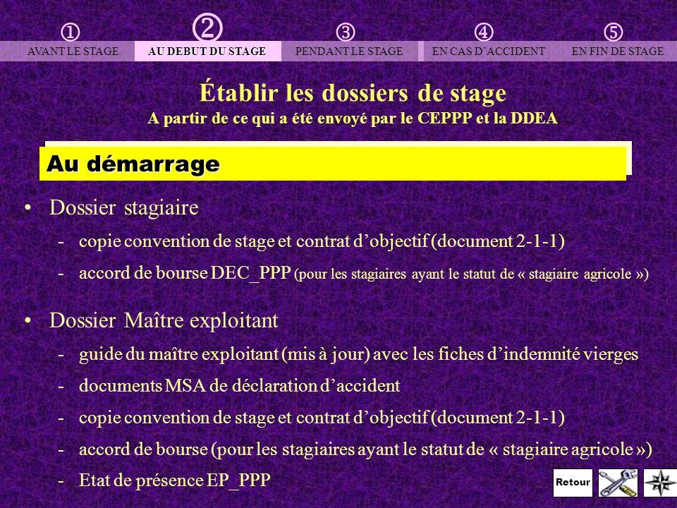 Retour Établir les dossiers de stage A partir de ce qui a été envoyé par le CEPPP et la DDEA Dossier stagiaire -copie convention de stage et contrat d
