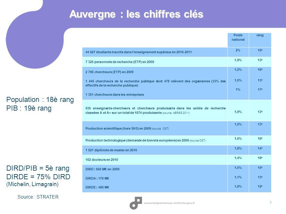 1 Auvergne : les chiffres clés Poids national rang 44 927 étudiants inscrits dans lenseignement supérieur en 2010-2011 2%15 e 7 325 personnels de rech