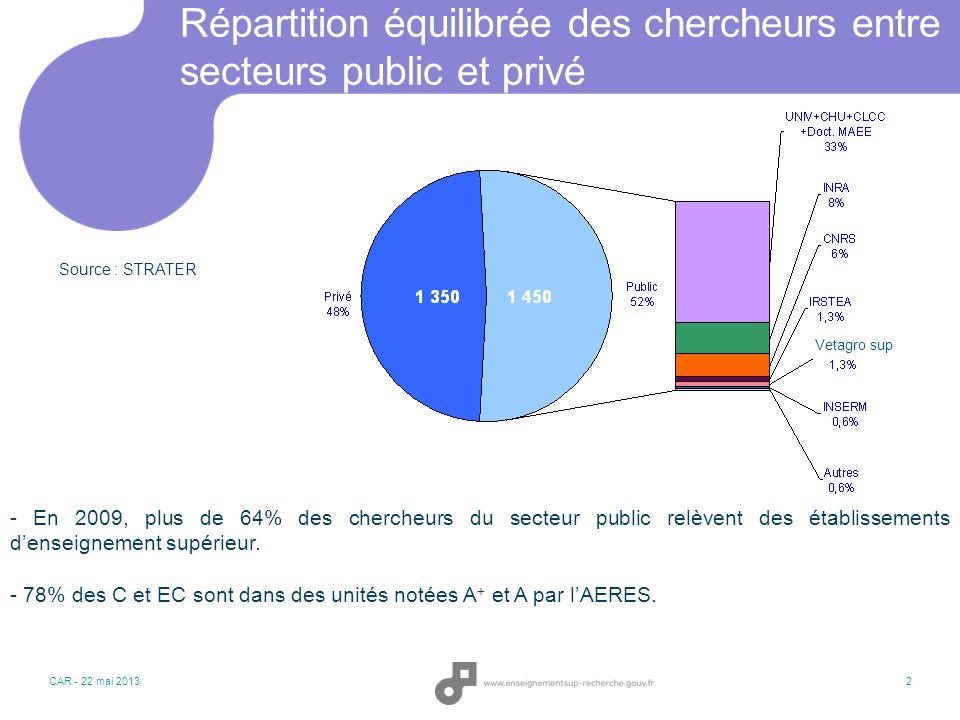 Répartition équilibrée des chercheurs entre secteurs public et privé CAR - 22 mai 20132 - En 2009, plus de 64% des chercheurs du secteur public relève