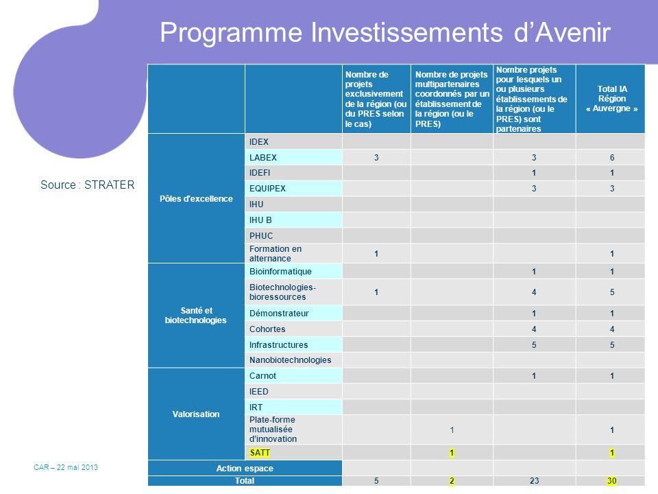 Programme Investissements dAvenir CAR – 22 mai 20133 Nombre de projets exclusivement de la région (ou du PRES selon le cas) Nombre de projets multipar