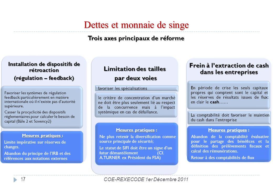 Dettes et monnaie de singe 17 Trois axes principaux de réforme Installation de dispositifs de rétroaction (régulation – feedback) Favoriser les systèmes de régulation feedback: particulièrement en matière internationale où il nexiste pas dautorité supérieure.