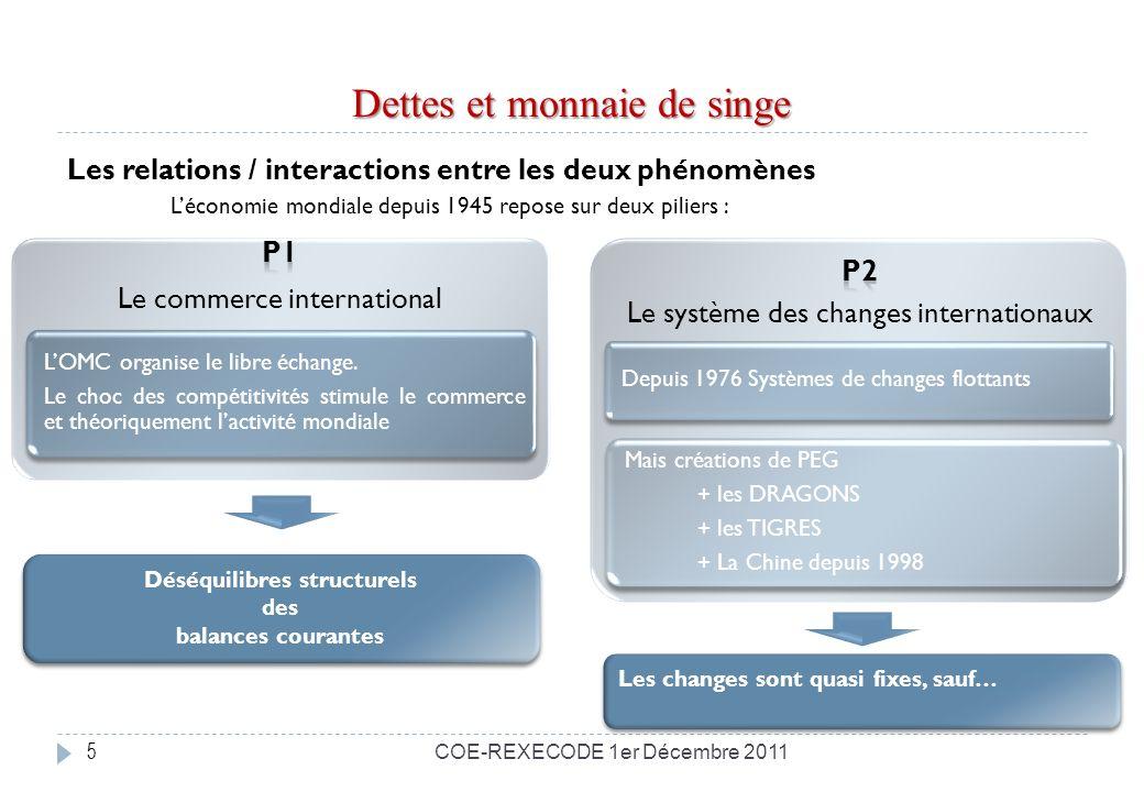 Dettes et monnaie de singe 5 Les relations / interactions entre les deux phénomènes Léconomie mondiale depuis 1945 repose sur deux piliers : LOMC organise le libre échange.