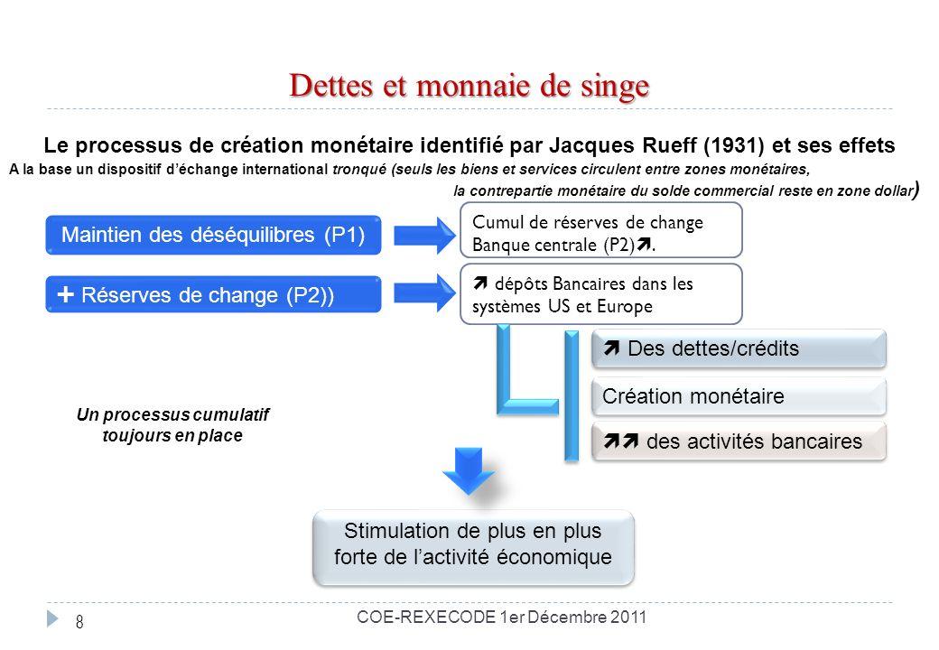 Dettes et monnaie de singe Maintien des déséquilibres (P1) Réserves de change (P2)) Cumul de réserves de change Banque centrale (P2).