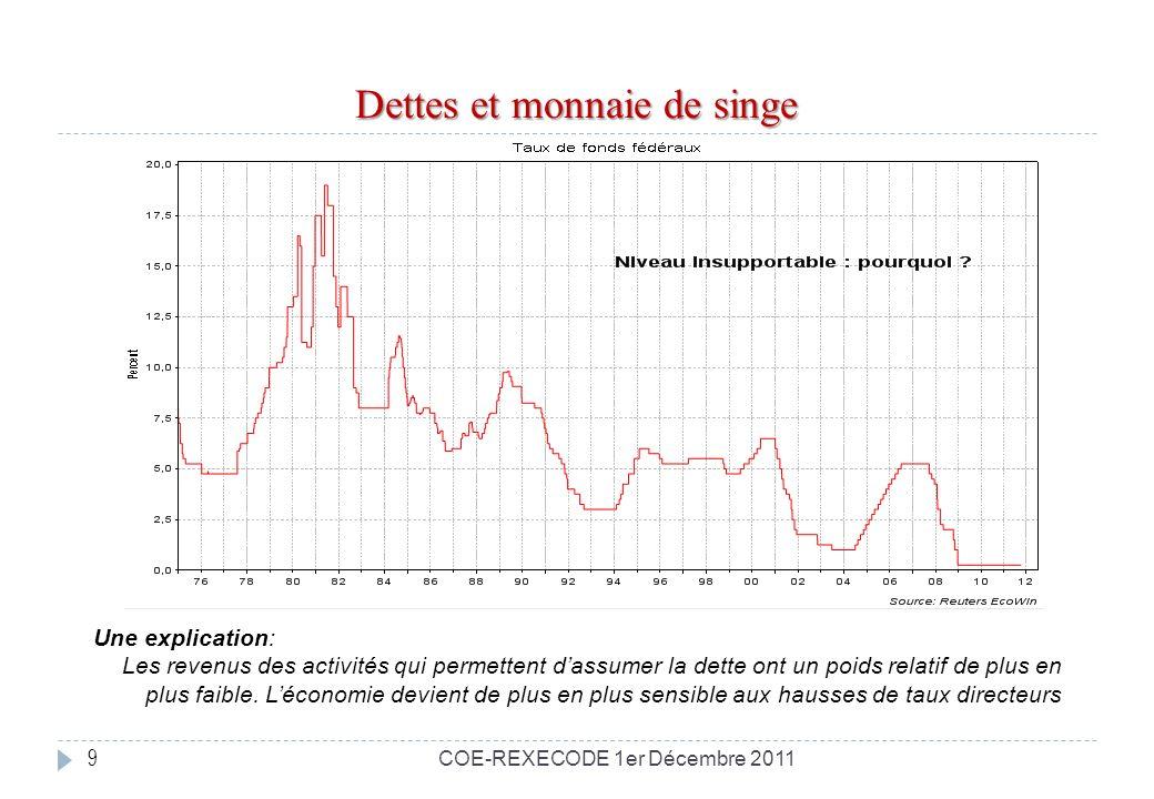 Dettes et monnaie de singe 9 Une explication: Les revenus des activités qui permettent dassumer la dette ont un poids relatif de plus en plus faible.
