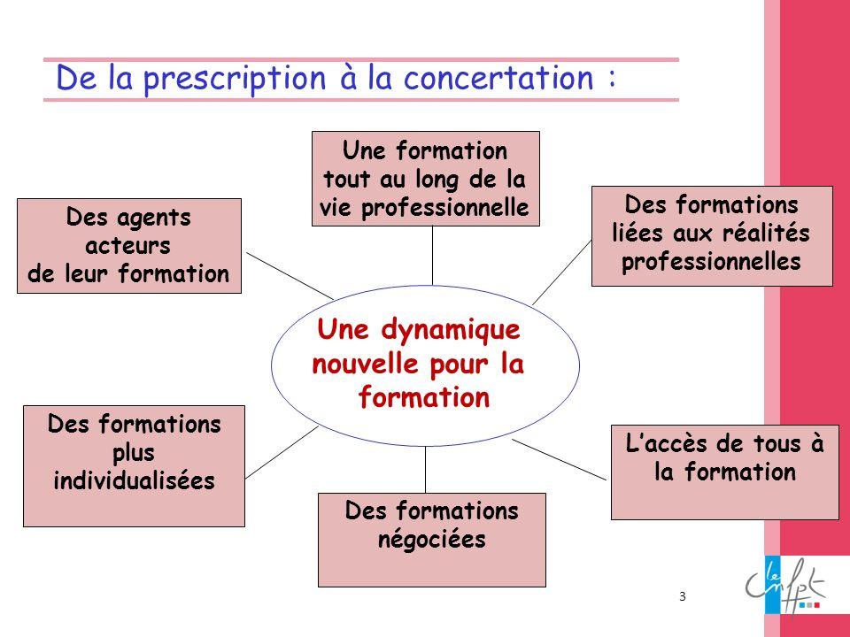 3 De la prescription à la concertation : Une dynamique nouvelle pour la formation Des formations plus individualisées Une formation tout au long de la