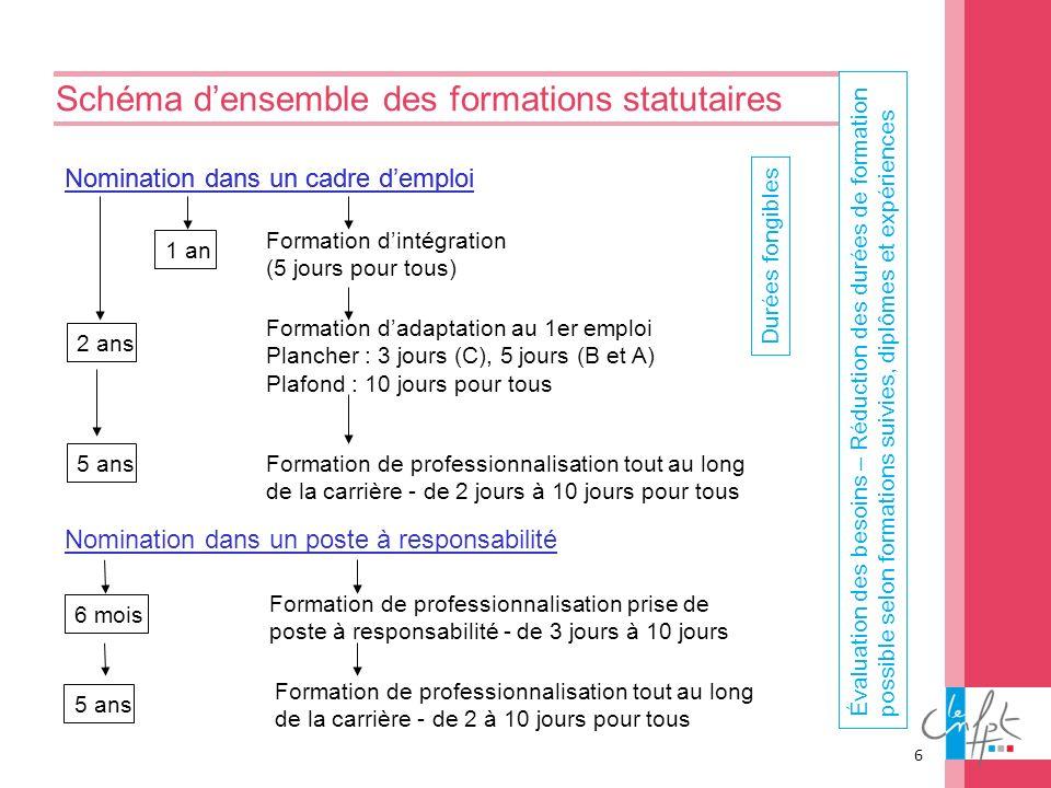 6 Schéma densemble des formations statutaires Nomination dans un cadre demploi 2 ans 1 an Formation dintégration (5 jours pour tous) Formation dadapta
