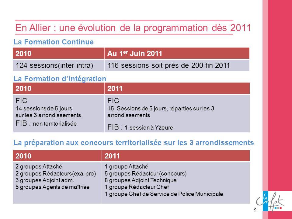 En Allier : une évolution de la programmation dès 2011 2010Au 1 er Juin 2011 124 sessions(inter-intra)116 sessions soit près de 200 fin 2011 20102011