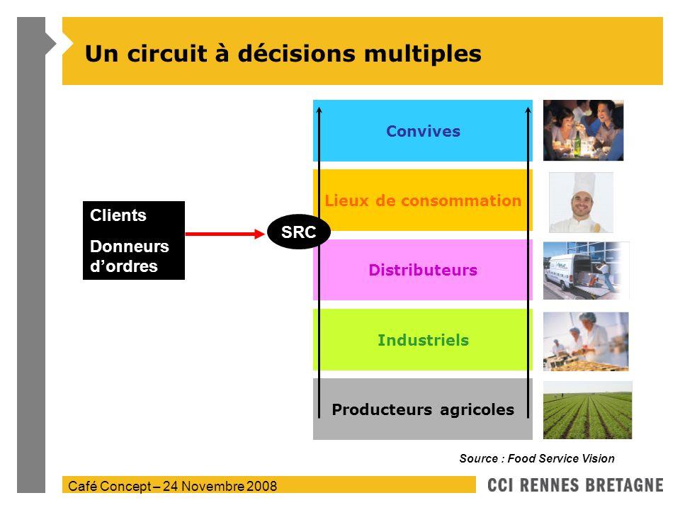 Café Concept – 24 Novembre 2008 Un circuit à décisions multiples Industriels Distributeurs Convives Producteurs agricoles Lieux de consommation Source