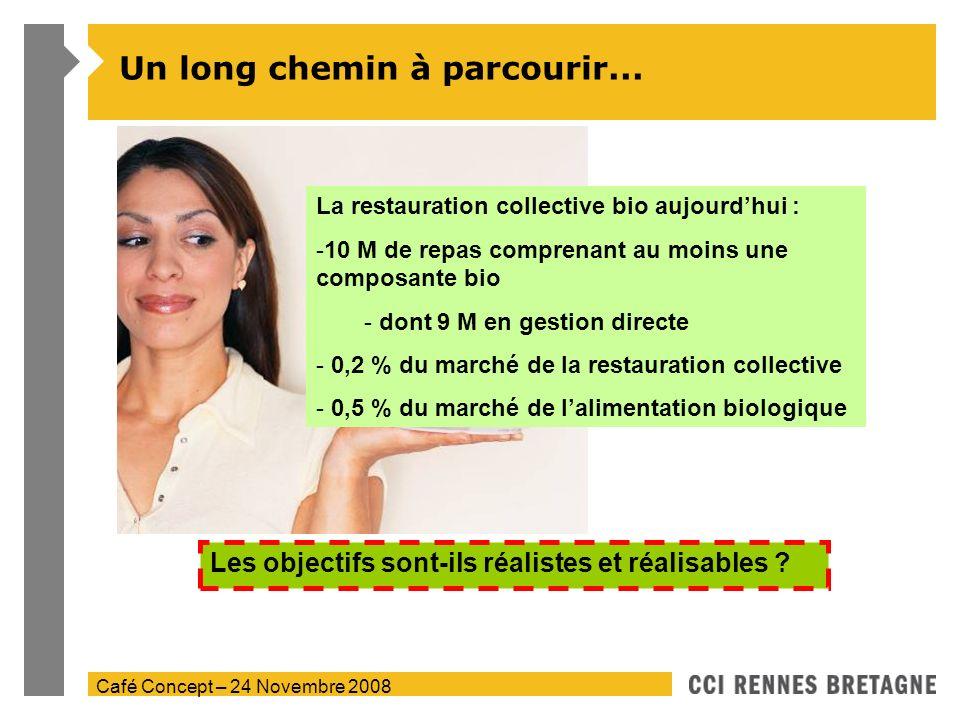 Café Concept – 24 Novembre 2008 Un long chemin à parcourir... La restauration collective bio aujourdhui : -10 M de repas comprenant au moins une compo