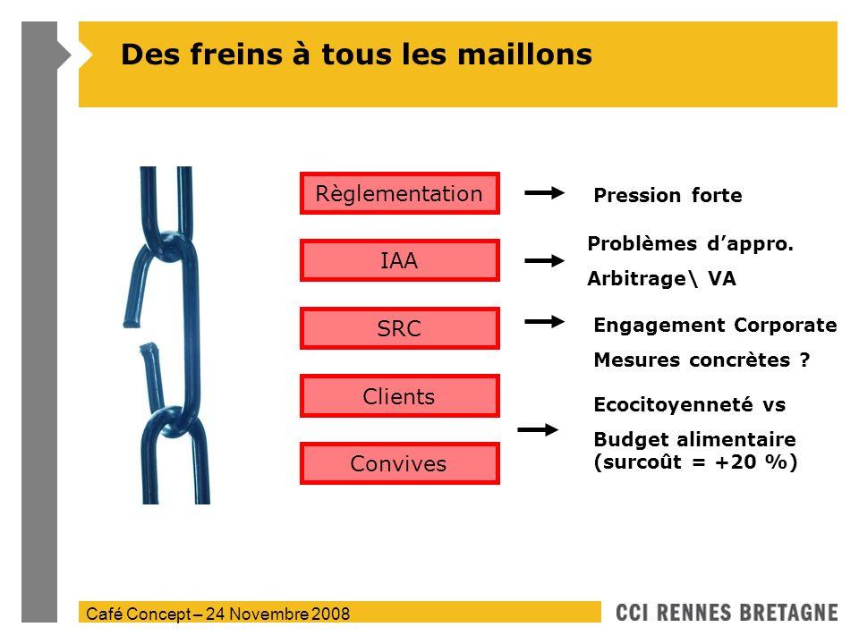 Café Concept – 24 Novembre 2008 Des freins à tous les maillons Règlementation IAA SRC Clients Convives Pression forte Problèmes dappro. Arbitrage\ VA