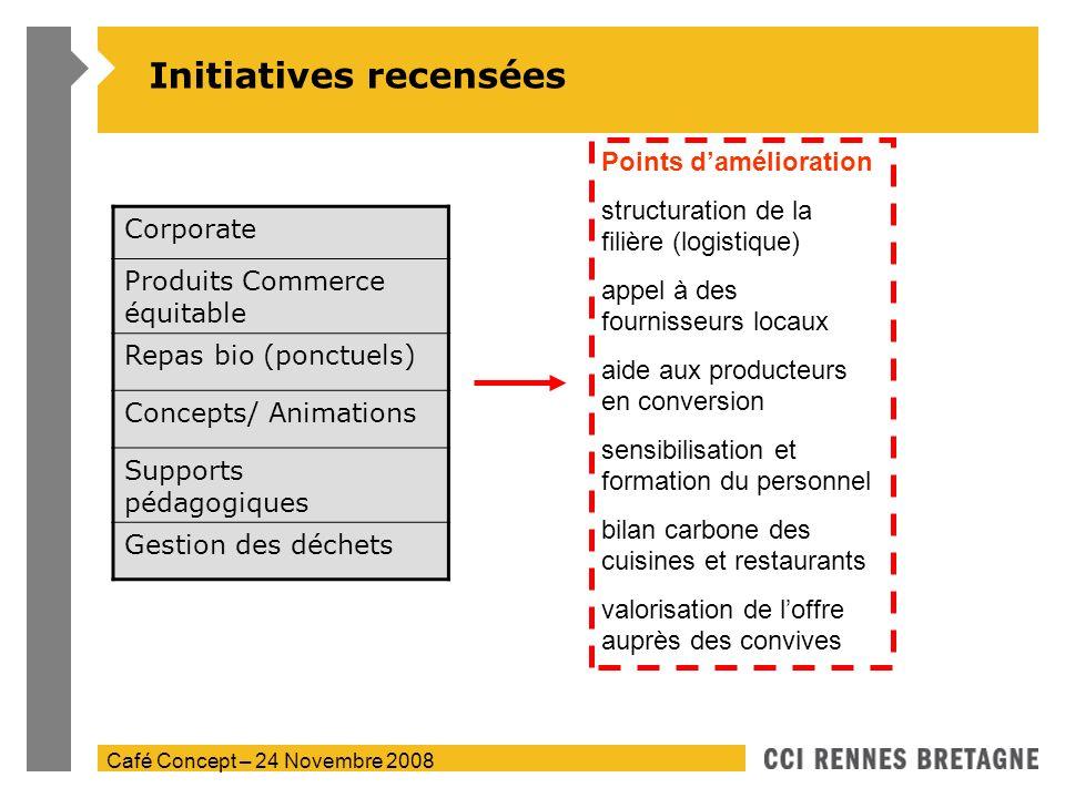 Café Concept – 24 Novembre 2008 Initiatives recensées Corporate Produits Commerce équitable Repas bio (ponctuels) Concepts/ Animations Supports pédago