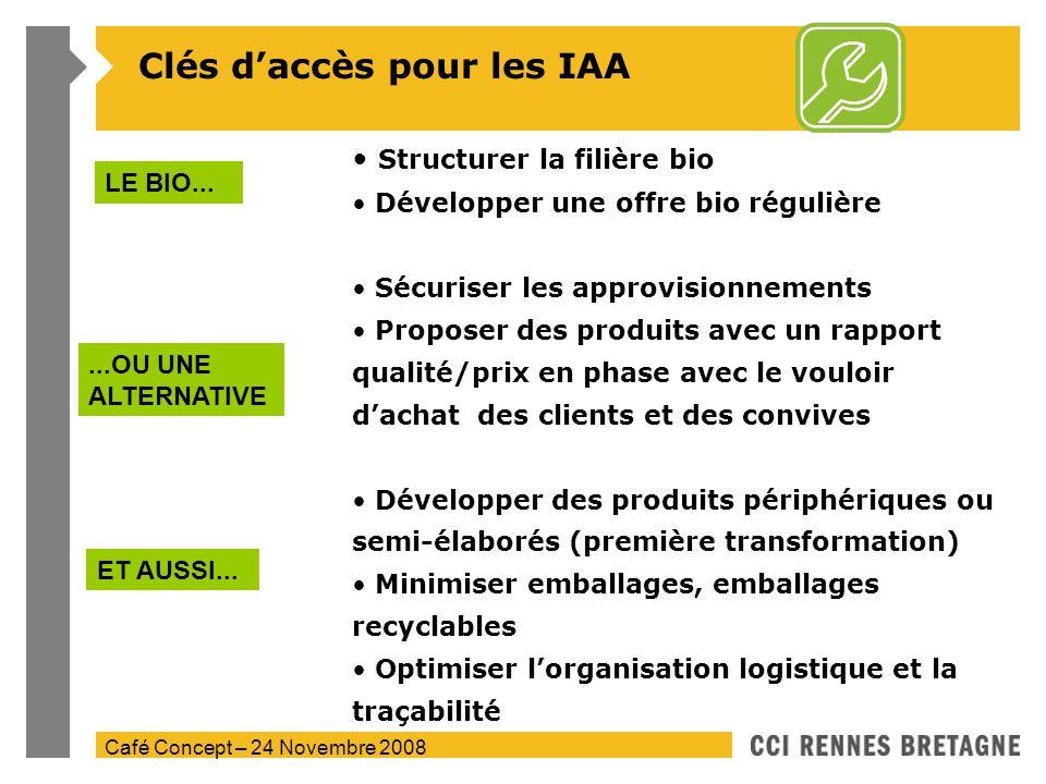 Café Concept – 24 Novembre 2008 Clés daccès pour les IAA Structurer la filière bio Développer une offre bio régulière Sécuriser les approvisionnements
