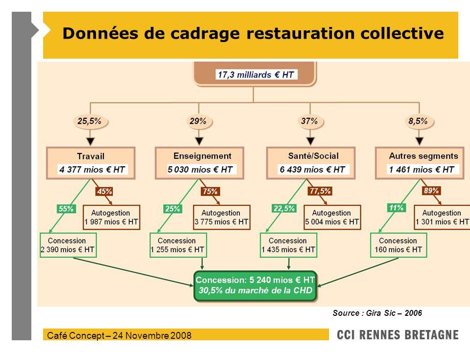 Café Concept – 24 Novembre 2008 Données de cadrage restauration collective Source : Gira Sic – 2006