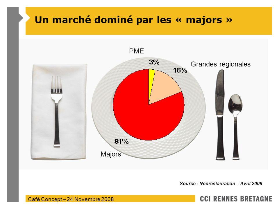Café Concept – 24 Novembre 2008 Un marché dominé par les « majors » Source : Néorestauration – Avril 2008 Majors PME Grandes régionales