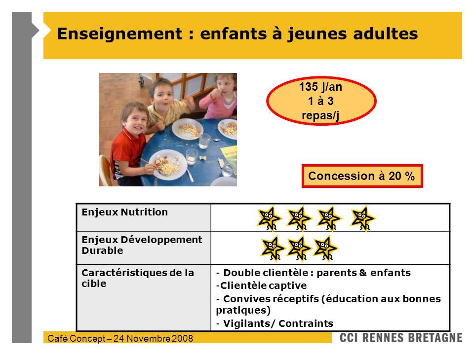 Café Concept – 24 Novembre 2008 Enseignement : enfants à jeunes adultes Enjeux Nutrition Enjeux Développement Durable Caractéristiques de la cible - D