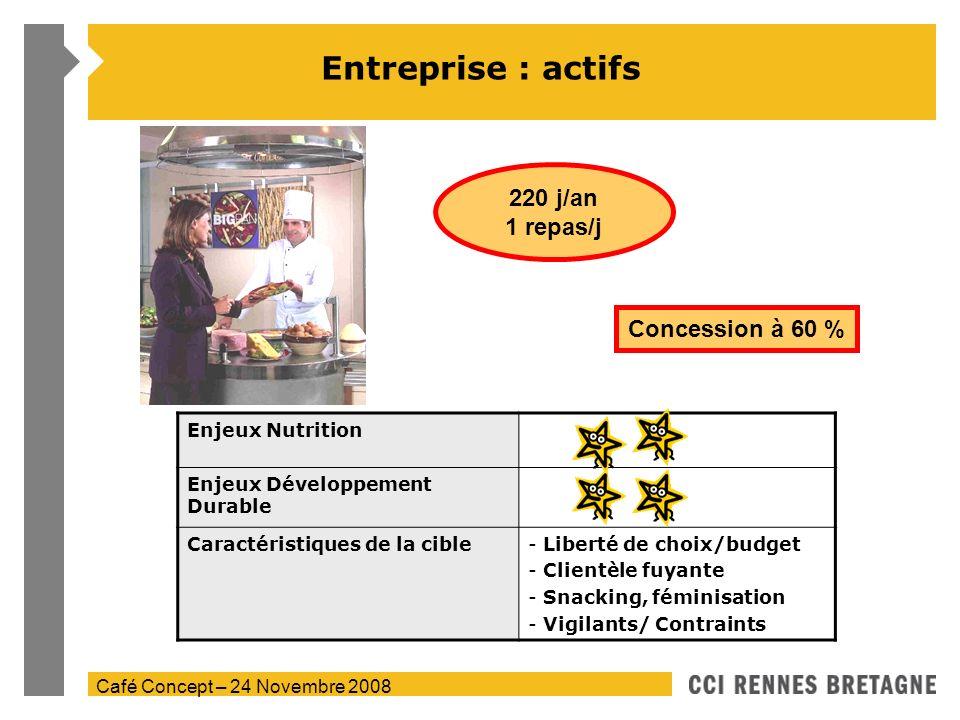 Café Concept – 24 Novembre 2008 Entreprise : actifs Enjeux Nutrition Enjeux Développement Durable Caractéristiques de la cible- Liberté de choix/budge