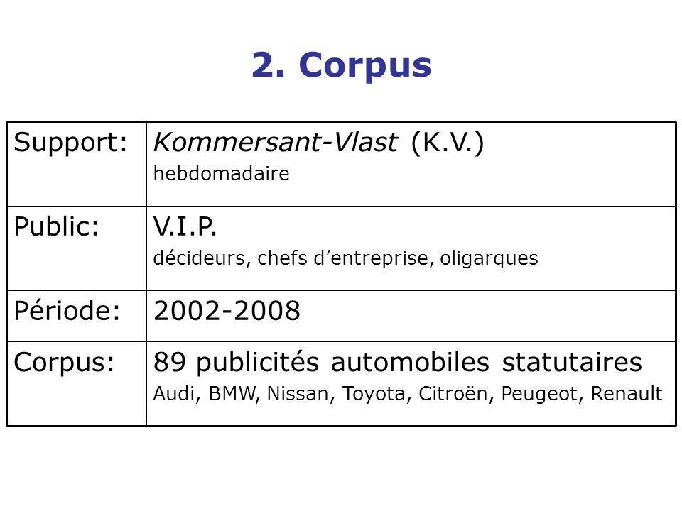 2. Corpus 89 publicités automobiles statutaires Audi, BMW, Nissan, Toyota, Citroën, Peugeot, Renault Corpus: 2002-2008Période: V.I.P. décideurs, chefs