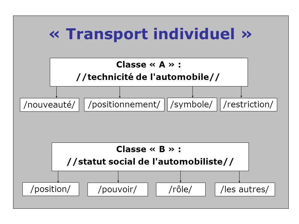 « Transport individuel » Classe « A » : //technicité de l automobile// /nouveauté/ /positionnement/ /symbole/ /restriction/ Classe « B » : //statut social de l automobiliste// /position/ /pouvoir//rôle//les autres/