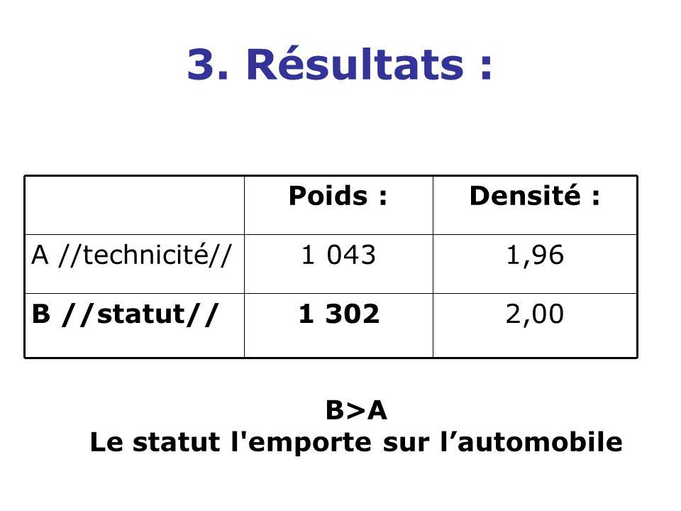 2,001 302B //statut// 1,961 043A //technicité// Densité :Poids : 3.