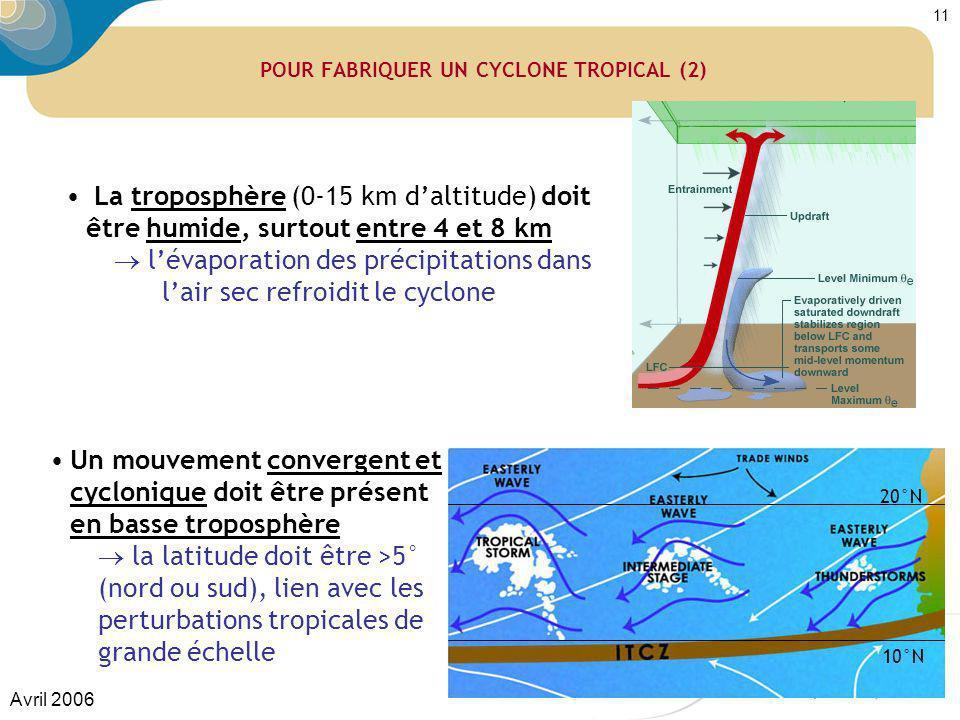 Avril 2006 11 POUR FABRIQUER UN CYCLONE TROPICAL (2) La troposphère (0-15 km daltitude) doit être humide, surtout entre 4 et 8 km lévaporation des pré