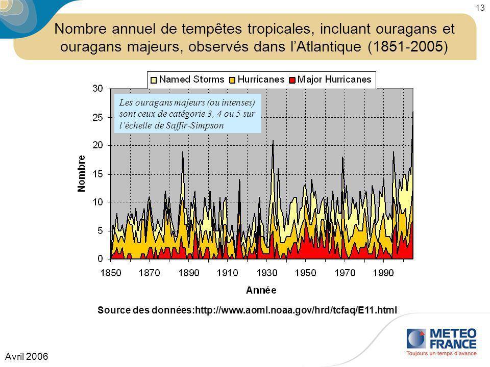 Avril 2006 13 Source des données:http://www.aoml.noaa.gov/hrd/tcfaq/E11.html Les ouragans majeurs (ou intenses) sont ceux de catégorie 3, 4 ou 5 sur l