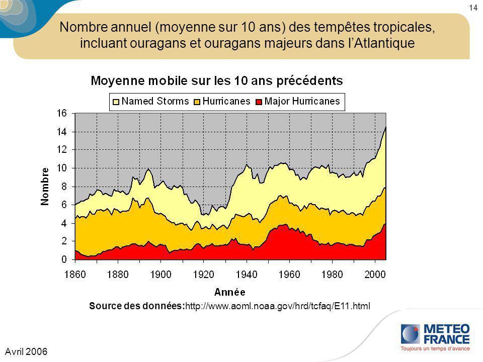 Avril 2006 14 Source des données:http://www.aoml.noaa.gov/hrd/tcfaq/E11.html Nombre annuel (moyenne sur 10 ans) des tempêtes tropicales, incluant oura