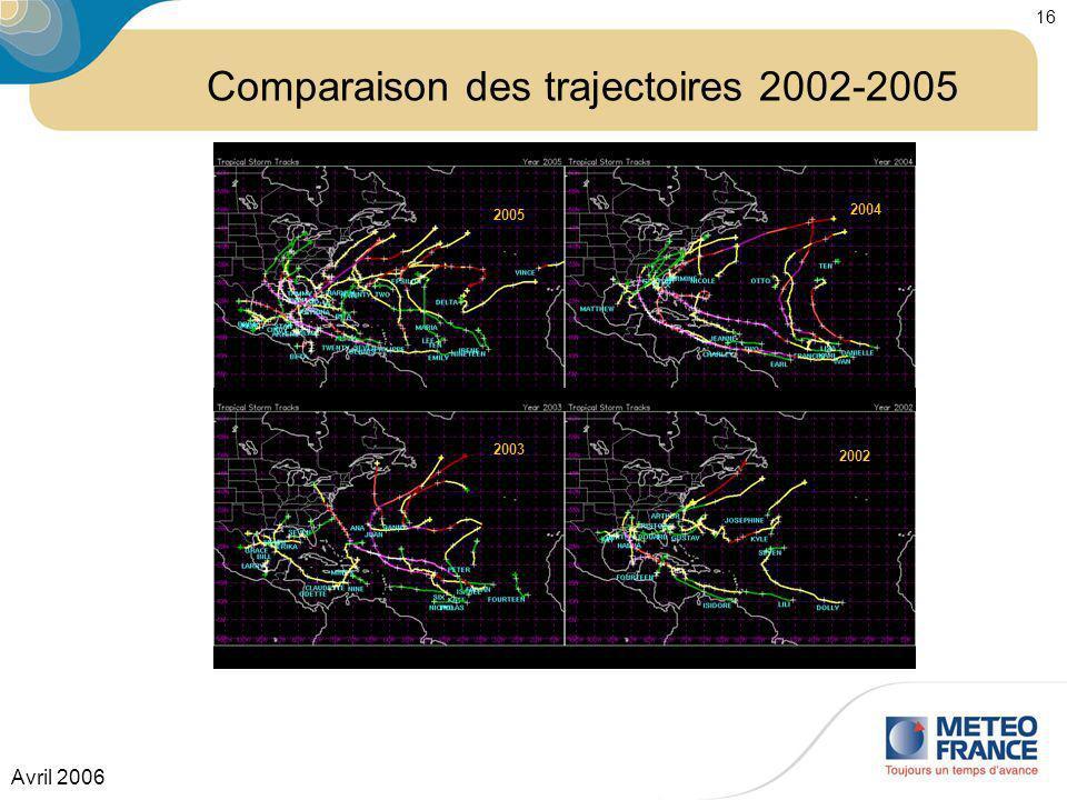 Avril 2006 16 2004 2005 2003 2002 Comparaison des trajectoires 2002-2005