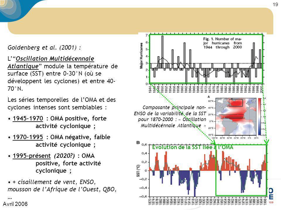 Avril 2006 19 Composante principale non- ENSO de la variabilité de la SST pour 1870-2000 : « Oscillation Multidécénnale Atlantique » Evolution de la S