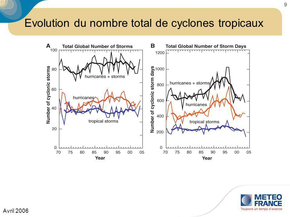 Avril 2006 9 Evolution du nombre total de cyclones tropicaux