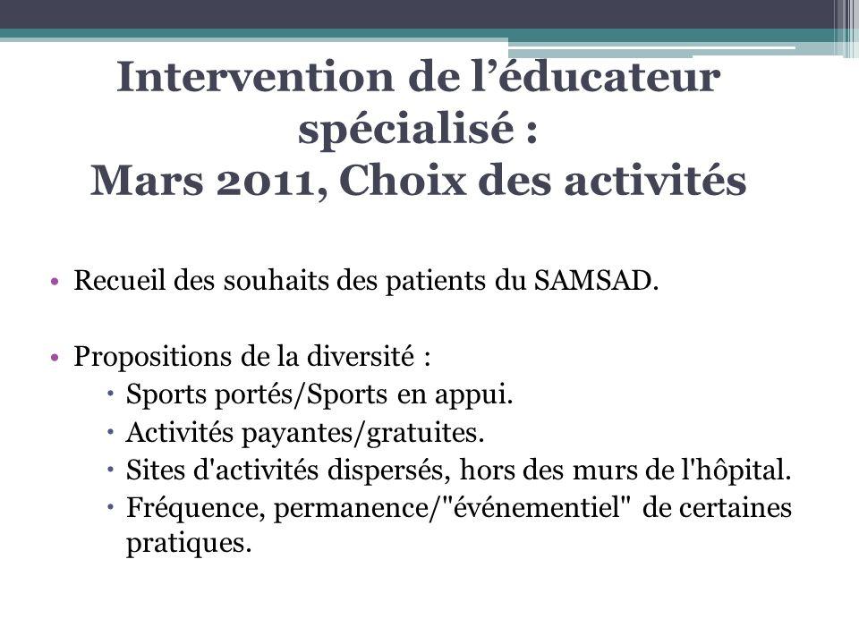 Intervention de léducateur spécialisé : Mars 2011, Choix des activités Recueil des souhaits des patients du SAMSAD. Propositions de la diversité : Spo