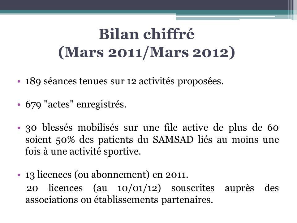 Bilan chiffré (Mars 2011/Mars 2012) 189 séances tenues sur 12 activités proposées. 679
