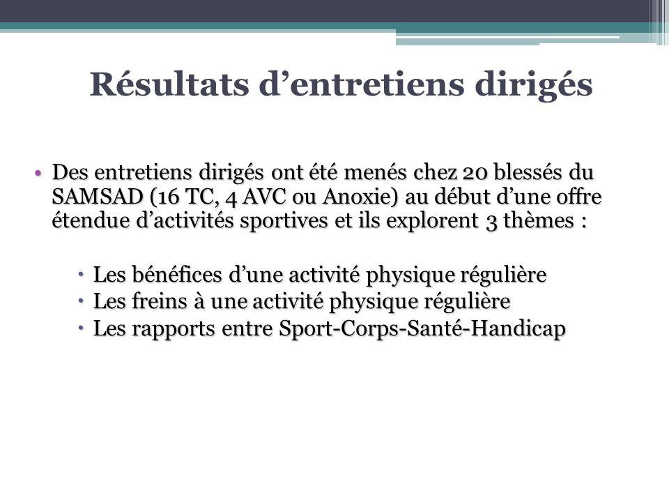 Résultats dentretiens dirigés Des entretiens dirigés ont été menés chez 20 blessés du SAMSAD (16 TC, 4 AVC ou Anoxie) au début dune offre étendue dact