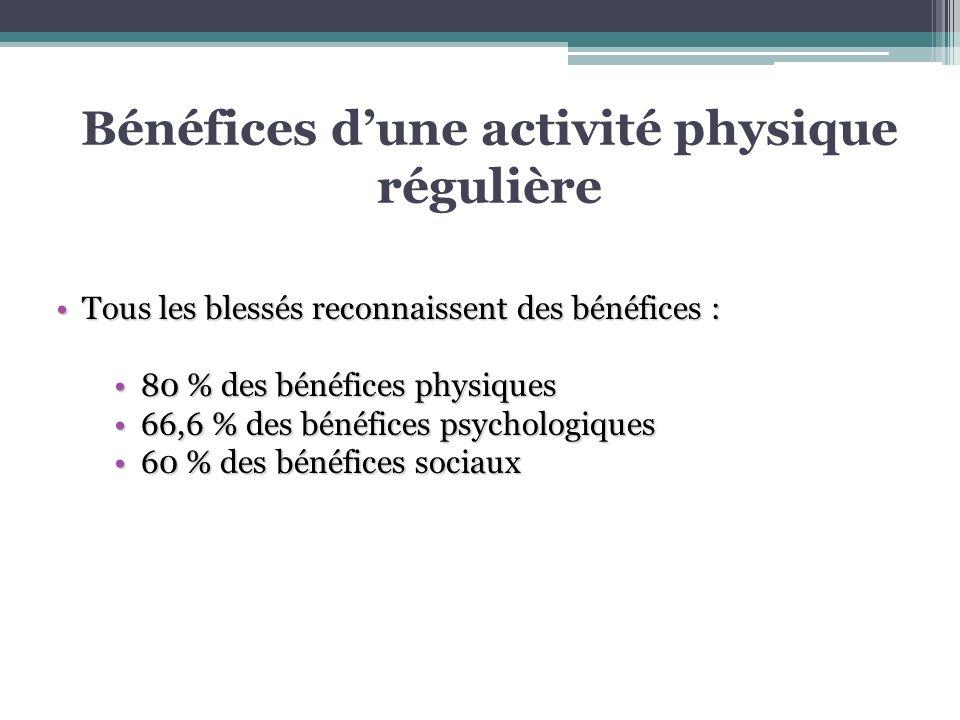 Freins à la pratique dune activité physique régulière (1) Maladresse avec son corps (65 %) Distance ou pas moyen de déplacement (65 %) Manque de confiance en soi (50 %) Difficultés à changer ses habitudes (50 %) Impression dêtre trop handicapé (40 %) Manque de motivation (40 %)
