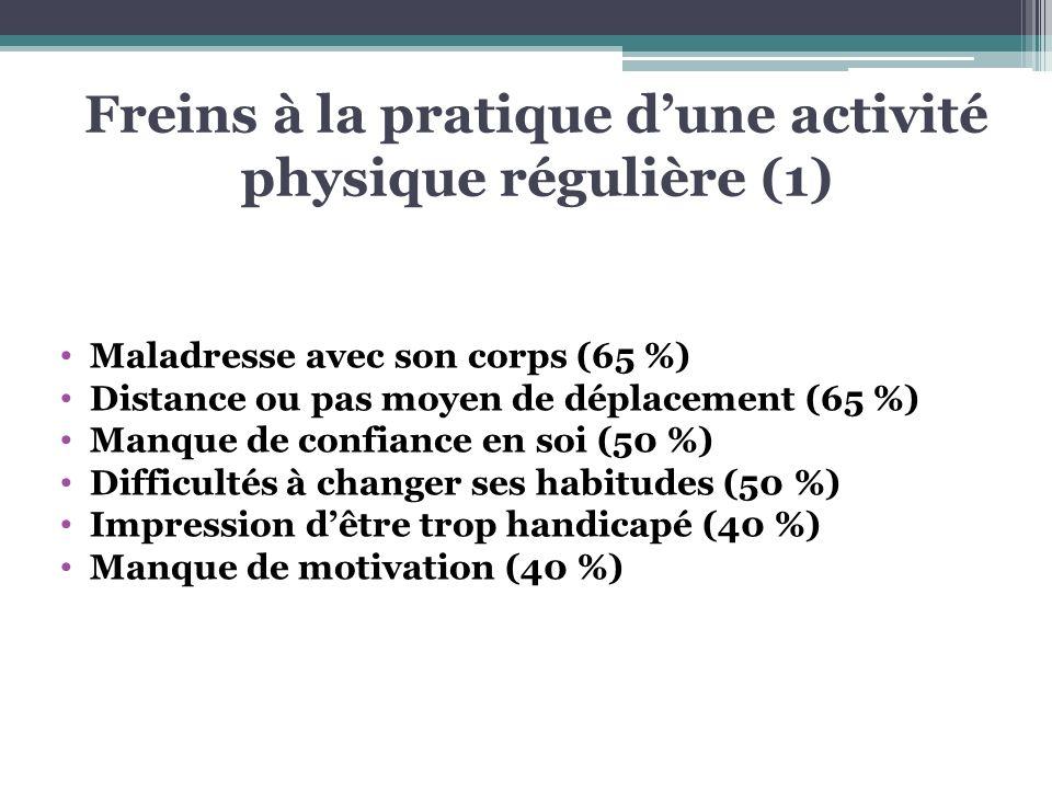 Freins à la pratique dune activité physique régulière (1) Maladresse avec son corps (65 %) Distance ou pas moyen de déplacement (65 %) Manque de confi