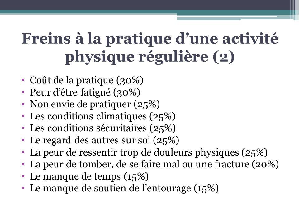 Freins à la pratique dune activité physique régulière (2) Coût de la pratique (30%) Peur dêtre fatigué (30%) Non envie de pratiquer (25%) Les conditio