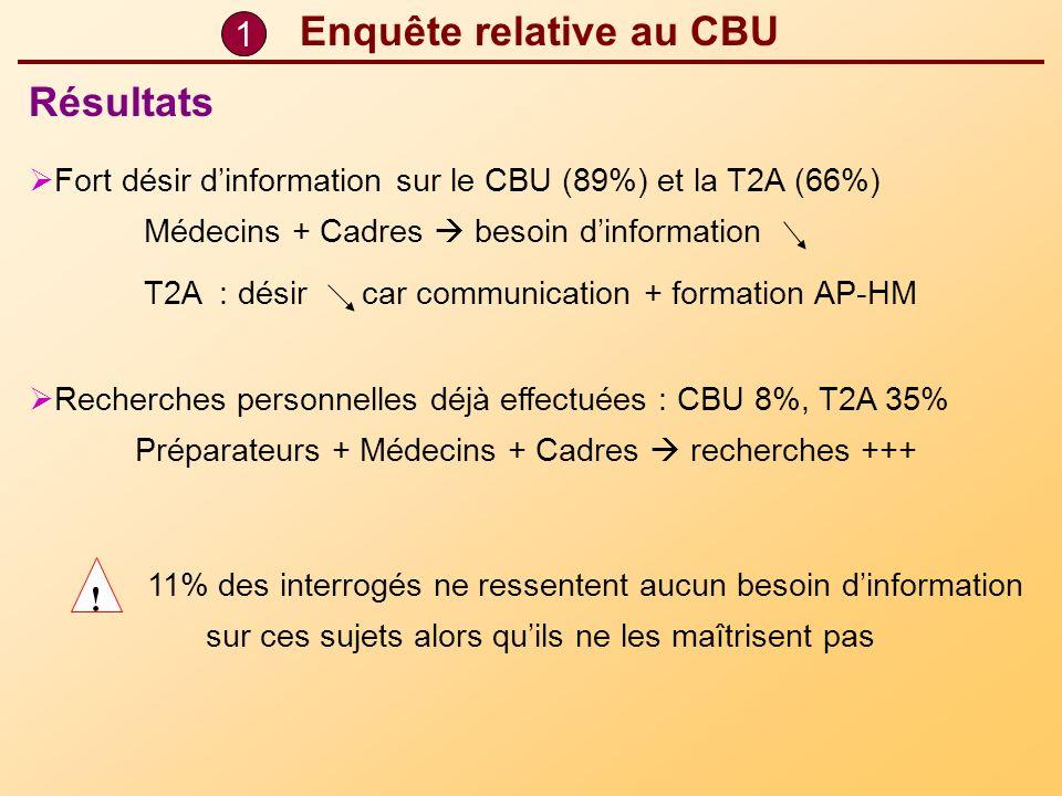 1 Enquête relative au CBU Fort désir dinformation sur le CBU (89%) et la T2A (66%) Médecins + Cadres besoin dinformation T2A : désir car communication