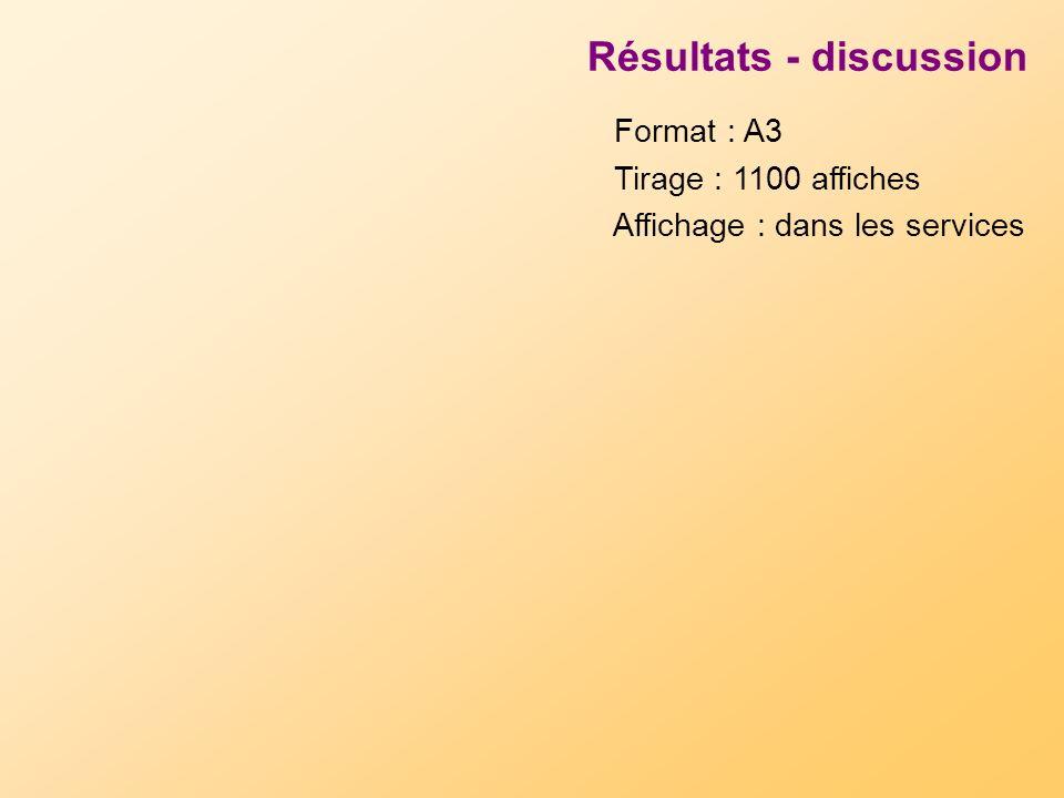 Résultats - discussion Format : A3 Tirage : 1100 affiches Affichage : dans les services