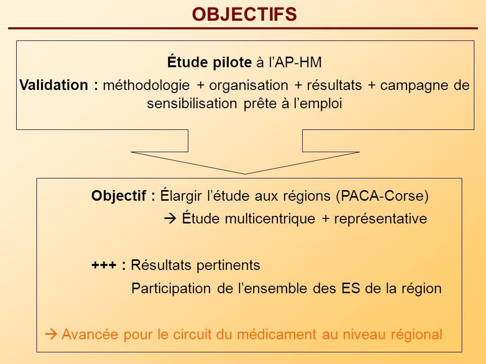 OBJECTIFS Étude pilote à lAP-HM Validation : méthodologie + organisation + résultats + campagne de sensibilisation prête à lemploi Objectif : Élargir